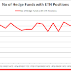 Hedge Funds Are Selling Eaton Corporation plc (ETN)