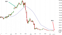 3 lessons from Bill Ackman's $4B trading loss in Valeant