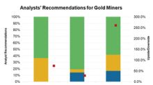 Analysts Aren't Bullish on These Gold Stocks before Q3 Earnings