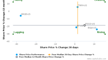 Fogo de Chão, Inc. breached its 50 day moving average in a Bearish Manner : FOGO-US : December 4, 2017