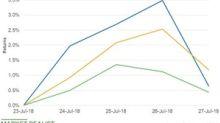 ExxonMobil Stock Has Fallen 3% since Its Q2 2018 Earnings