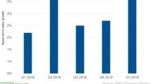 What Drove Darden's Same-Store Sales Growth in Fiscal Q1 2019?