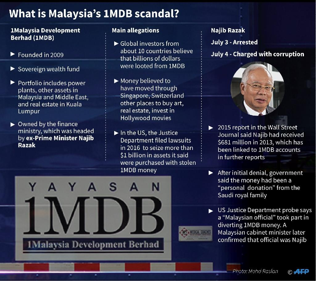 Factfile on the Malaysian 1MDB corruption allegations. (AFP Photo/Laurence CHU, John SAEKI )