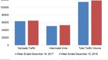 Canadian National's Carloads and Intermodal Grew in Week 50