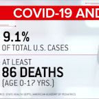 Reported cases of children with COVID-19 increase 90% in 4 weeks as states eye school reopenings