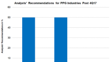Analysts' Views Are Mixed following PPG's 4Q17 Results