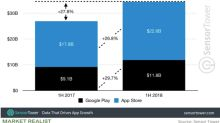Apple Reported Robust Growth in Its App Store Revenues