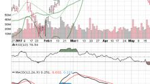 3 Big Stock Charts for Thursday: Pfizer Inc. (PFE), Wal-Mart Stores Inc (WMT) and Costco Wholesale Corporation (COST)
