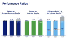 What's Bancorp's Valuation?