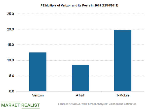 How Verizon's Valuation Looks for Long-Term Investors