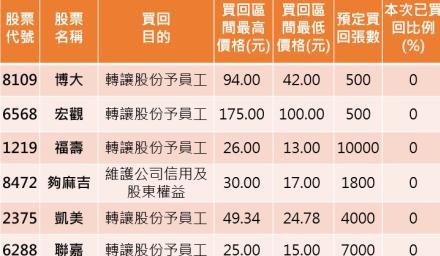 股神靠庫藏股救股價 台灣也有21檔正在實施庫藏股