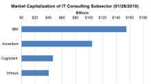 What's IBM's Value Proposition in the IT Consulting Space?