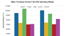 Comparing Truckload Carriers' Second-Quarter Operating Margins