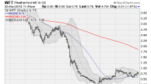 7 Hot Stocks Under $4
