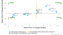 Cargojet, Inc. breached its 50 day moving average in a Bearish Manner : CJT-CA : August 11, 2017