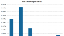 HPQ's Stock Returns, Moving Averages, and Price Targets in May