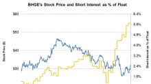 Gauging Short Interest in Baker Hughes, a GE Company