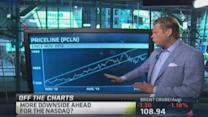 More downside for Nasdaq & Russell: Pro