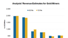 What Factors Are Affecting Revenue Estimates for Gold Miners?