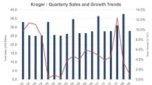 Growth Slows in Kroger's Second Quarter
