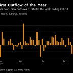 Pullback From Muni-Bond Could Be a 'Yellow Flag' After Market Losses