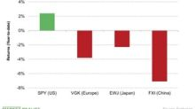 US Equities Beating Others despite Trade Tension