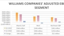 Williams Companies' Growth Engine Continued Humming Along in Q1