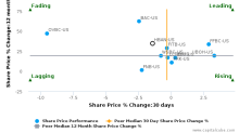 Huntington Bancshares, Inc. breached its 50 day moving average in a Bearish Manner : HBAN-US : June 26, 2017