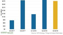 WPX Is in Fourth Place in Terms of Cash Flow Growth Expectations