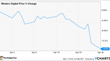 Why Shares of Western Digital Corporation Fell 14.6% in April