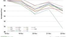 Oil Prices Fell, Dragged Top Midstream Companies Last Week