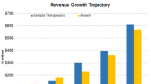 Sarepta or Amarin: Who's Expected to Post Faster Revenue Growth?