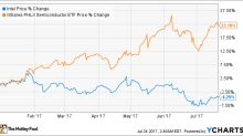 Intel Corporation Earnings: What to Watch