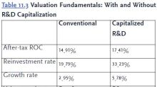 Valuation: How to Analyze Companies With Big Brand Names or Big R&D Budgets