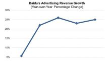 What's Behind Baidu's Success?