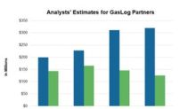 Analysts' Estimates for GasLog Partners ahead of Its 1Q18 Results