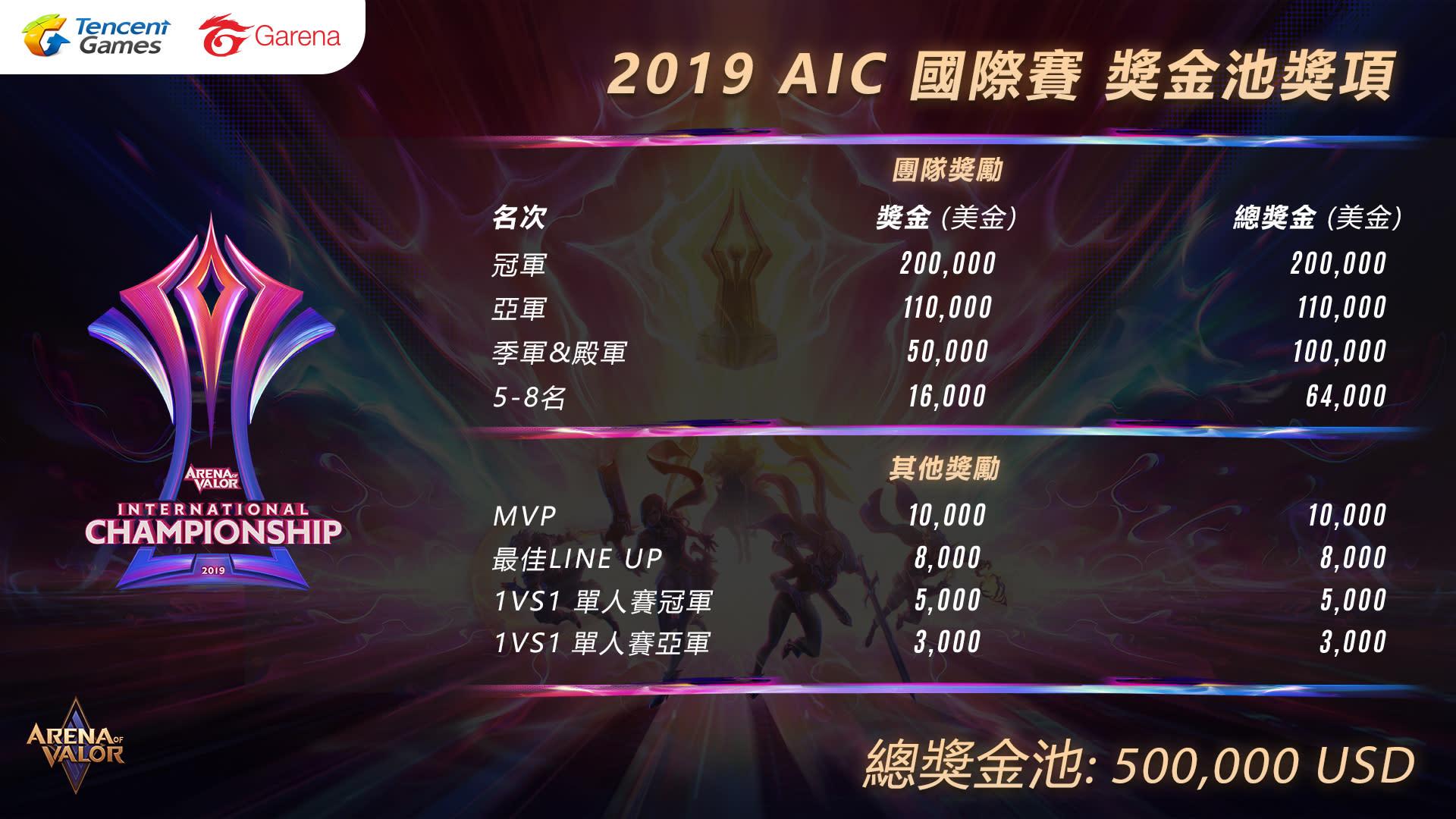 2019 AIC國際賽增加全新賽程1V1單挑賽