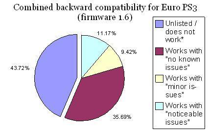 Breaking down the Euro PS3's backward compatiblity
