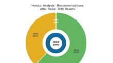 Analysts' Views on Honda after Its Fiscal 2018 Earnings Event