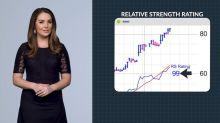 Stocks Showing Rising Market Leadership: Strayer Education Earns 82 RS Rating