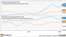 Better Buy: Advanced Micro Devices vs. NVIDIA