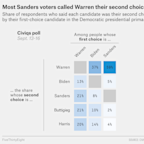 Biden Supporters Used To Say Sanders Was Their Second Choice — Now They Say Warren