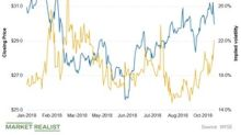A Look at PPL's Implied Volatility Trends