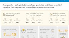 Young Adults Confident in Money Management Skills, According to Latest 'Majoring in Money' Report from Sallie Mae and Ipsos