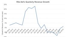 Rite Aid Finally Posts Top-Line Growth in the Second Quarter