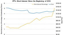 IFF's Short Interest Has Reached the Highest Point in 2018