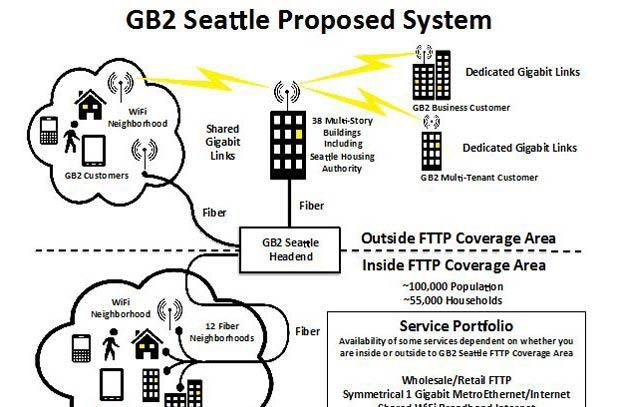 Gigabit Squared heading high-speed fiber and wireless internet initiative in Seattle