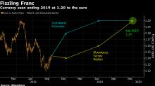 預測瑞郎最準確的機構預計該貨幣兌歐元將貶值5%