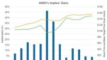ANDV Ranks Last with a 4% Implied Gain