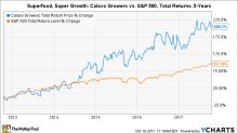 Can Calavo Growers Be a Growth Stock?